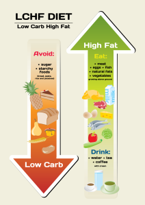 LCHF-Straight-Arrows